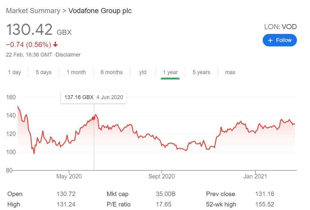 vodafone stock price