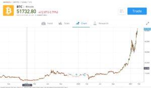 Bitcoin Price eToro