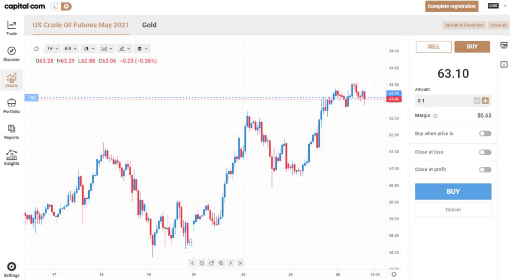 Capital.com oil price chart