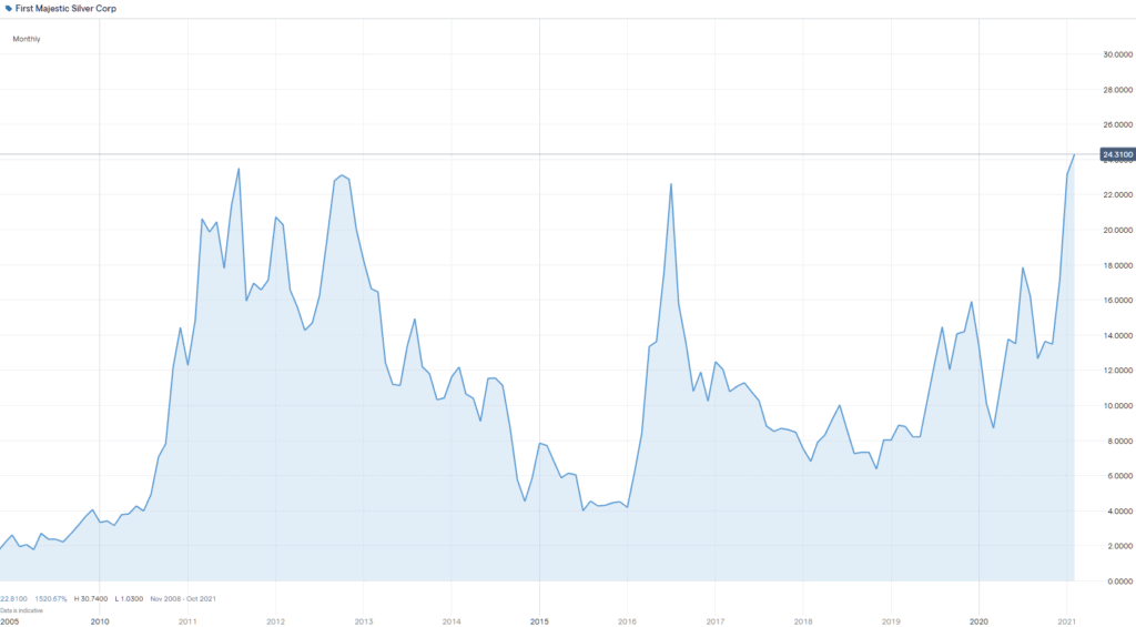 First Majestic stock chart