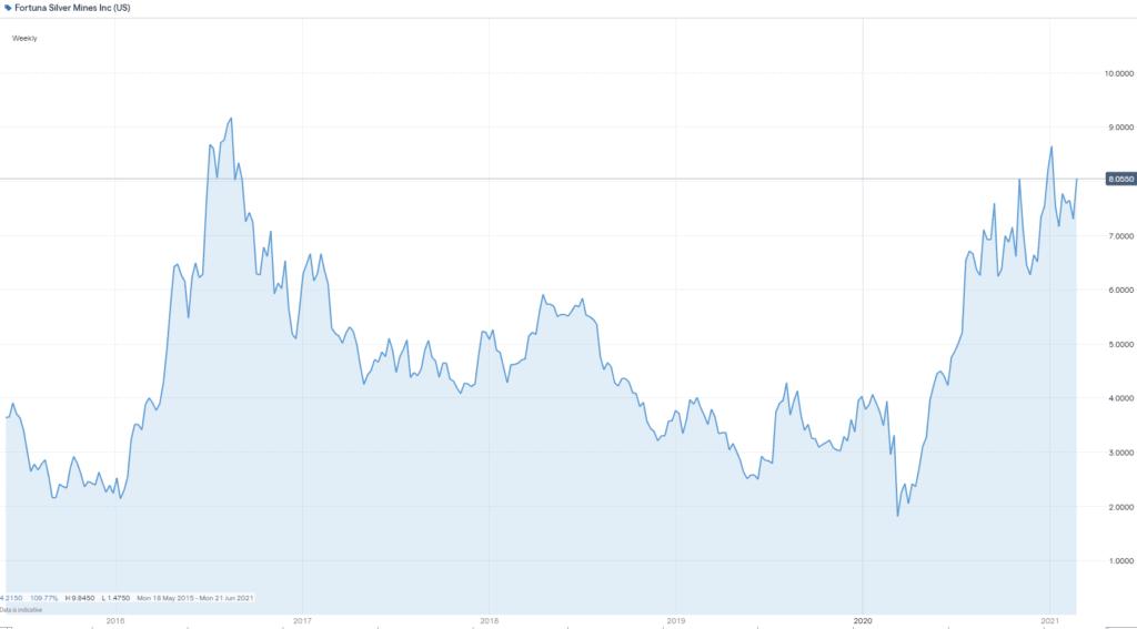 Fortuna Silver Mines stock chart
