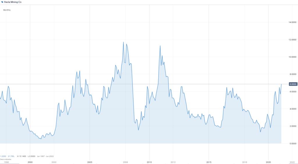 Hecla Mining stock chart