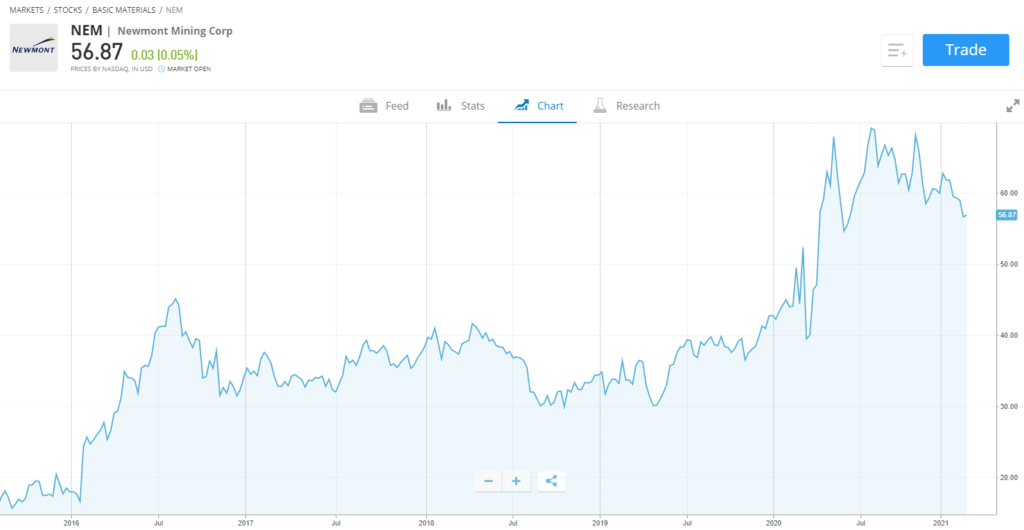 Newmont stock chart