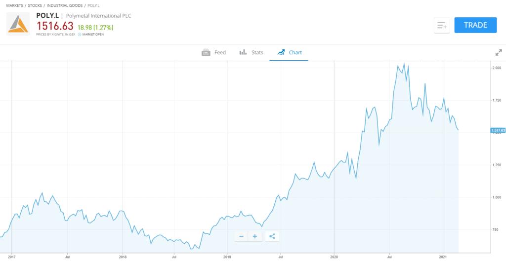 Polymetal stock chart
