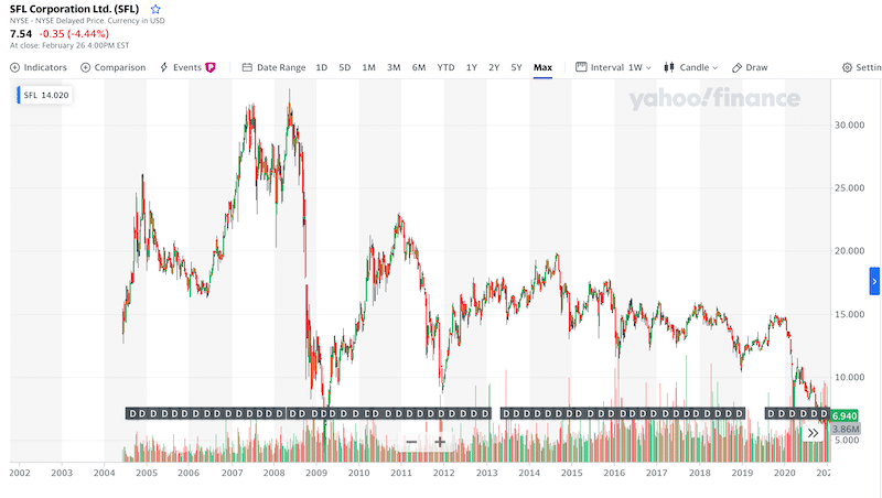 SFL Corporation all time chart