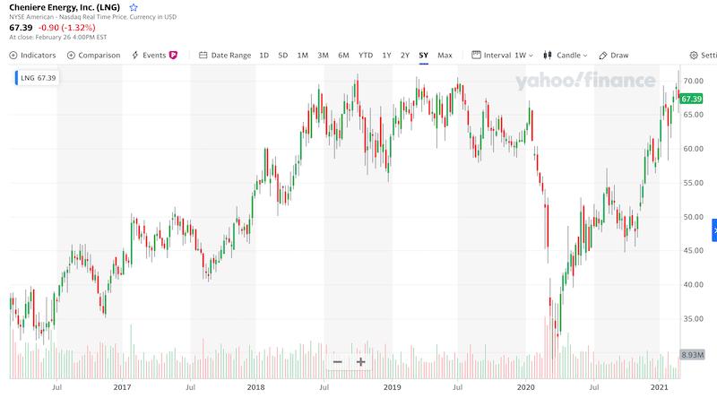 Cheniere Energy 5-Year chart