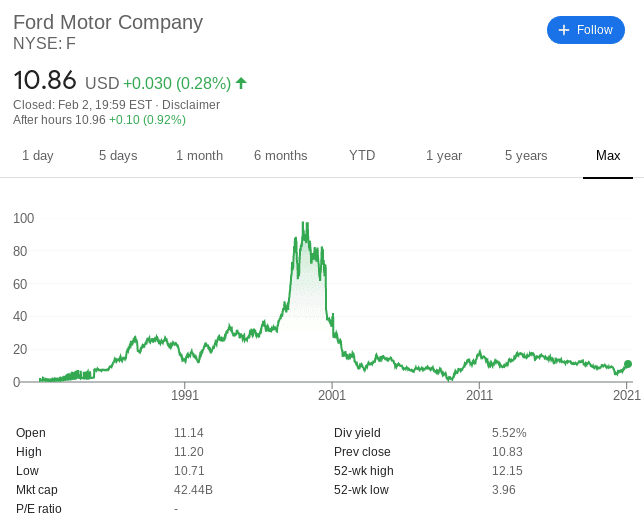 ford share price