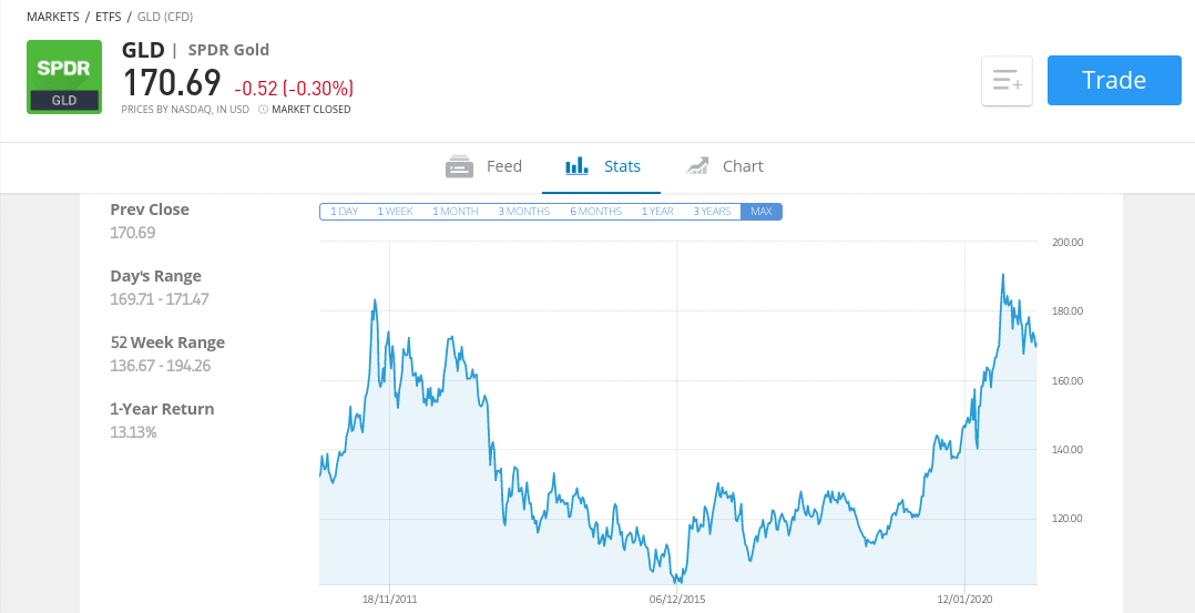 invest in gold UK