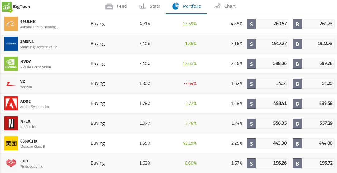 tech stock CopyPortfolio eToro