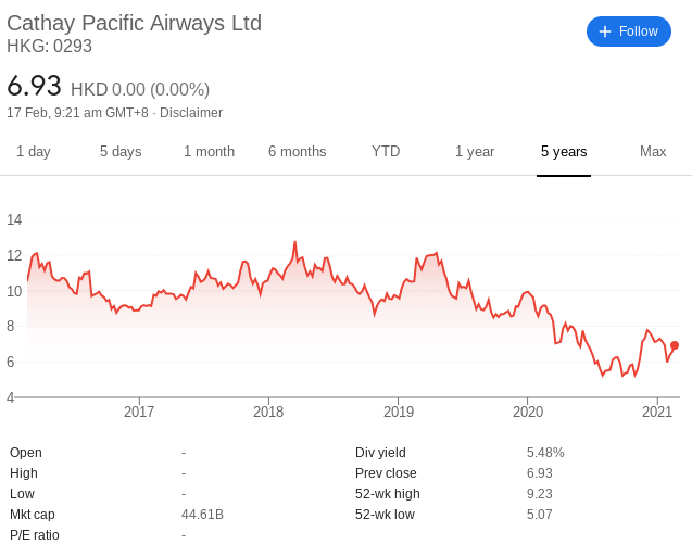 catahy pacific stock price