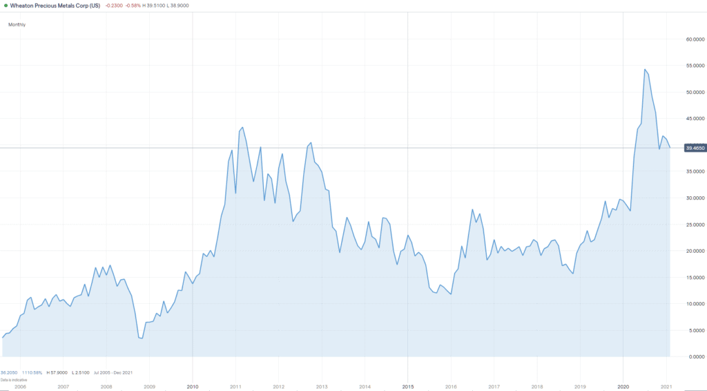 Wheaton stock chart