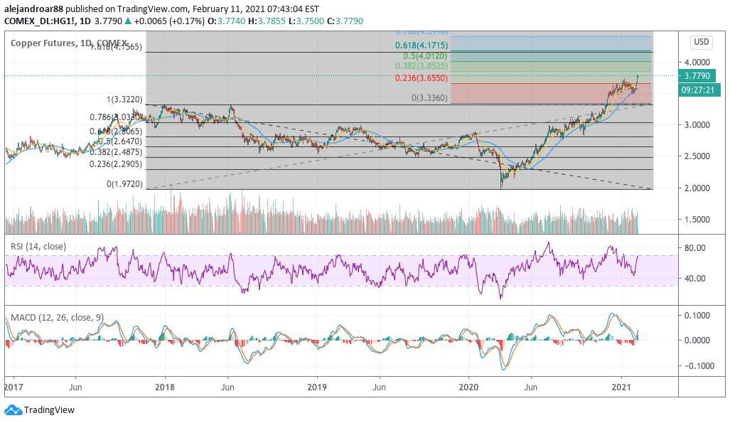 copper price 1