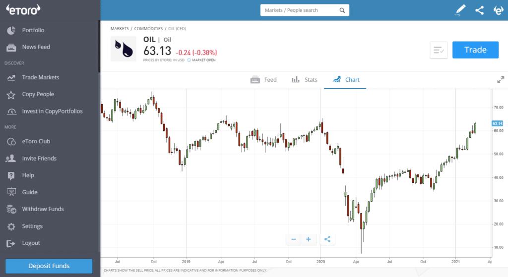 eToro Oil Chart