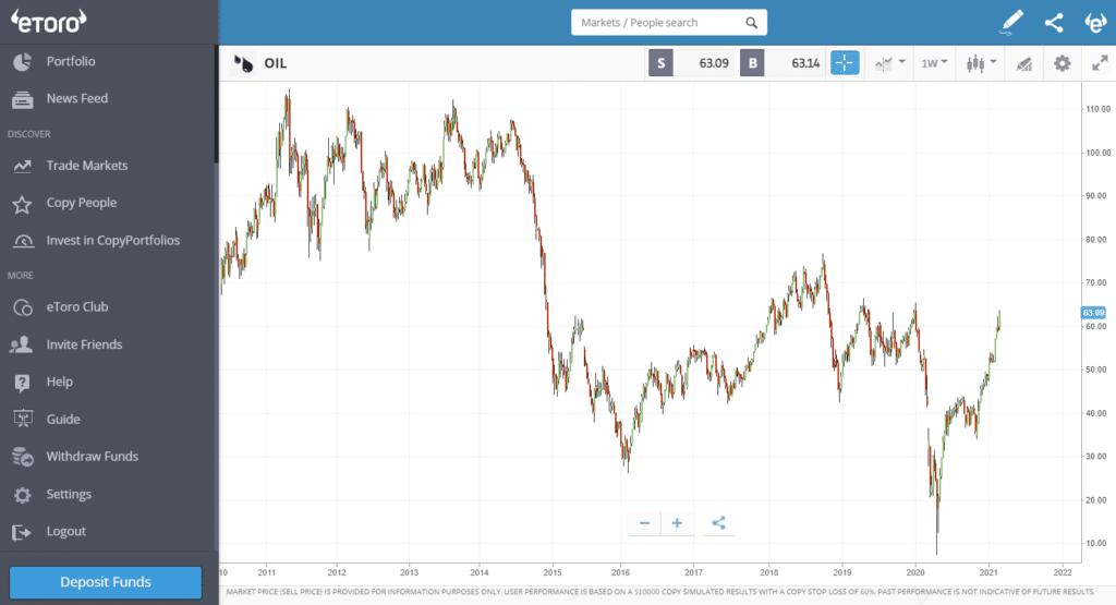 eToro long term oil price chart