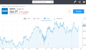 Invest in Amgen Inc with 0% commission on eToro