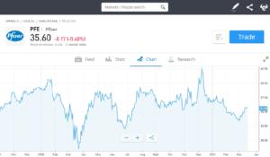 Best biotech stocks to buy on eToro
