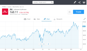 Invest in one of the best biotech stocks on eToro