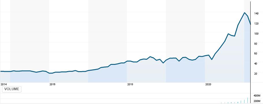 ARKK price chart