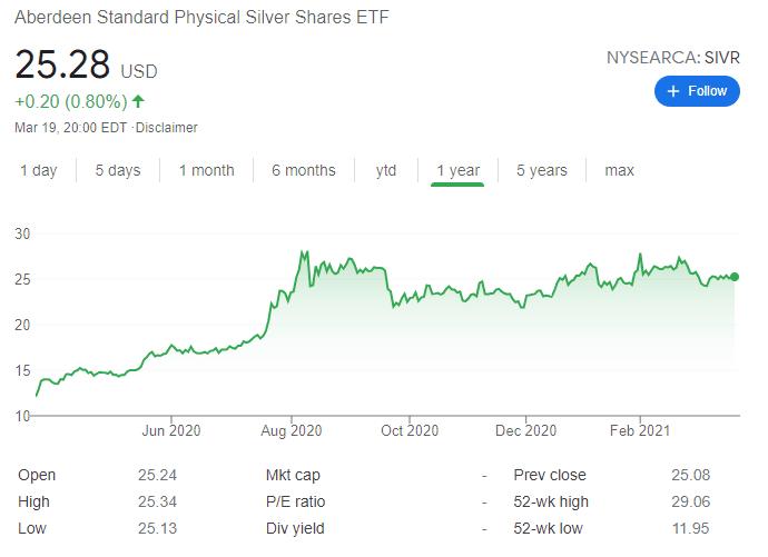 aberdeen standard price chart silver