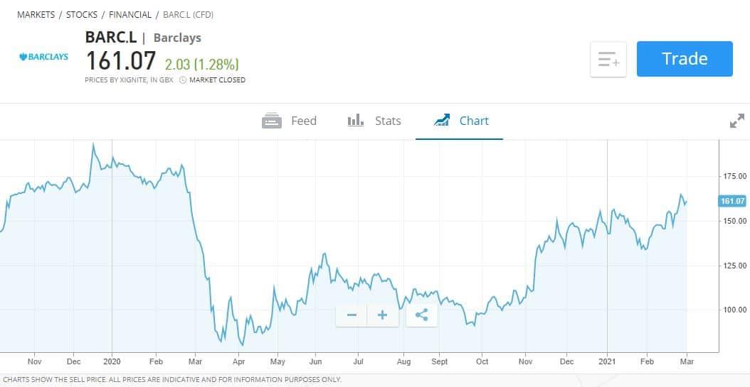 Barclays cyclical bank stock