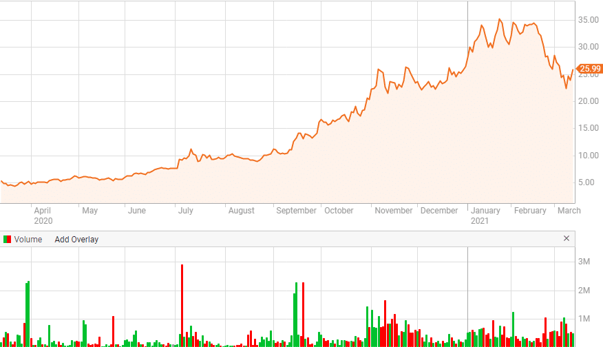 BYDDF renewable energy stock price chart