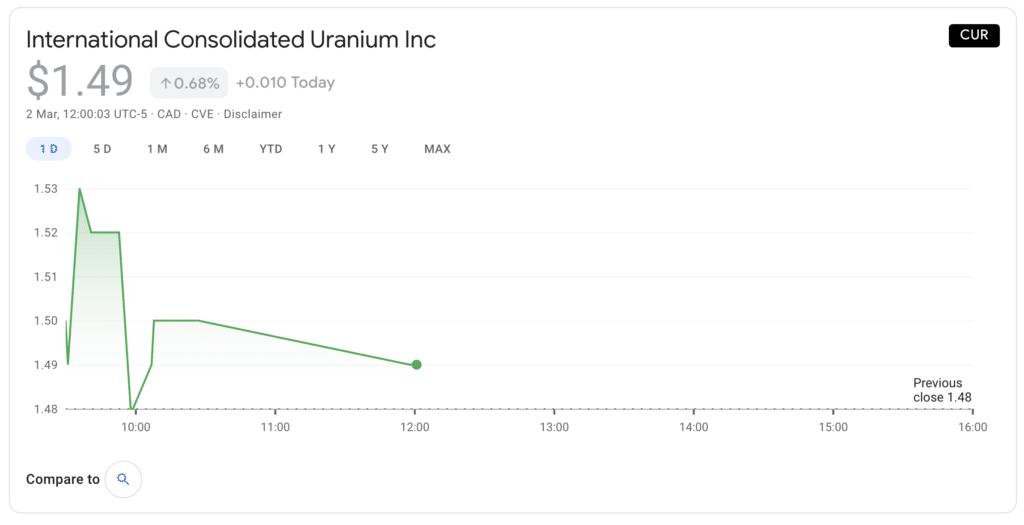 International Consolidated Uranium (CUR)