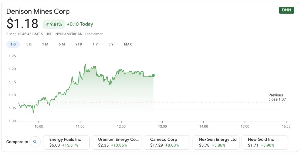 Denison Mines shares