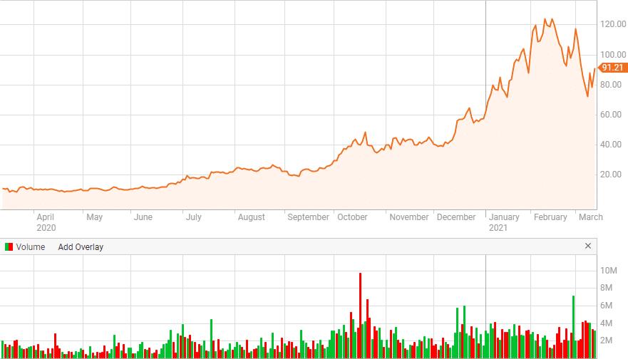 DQ renewable energy stock price chart