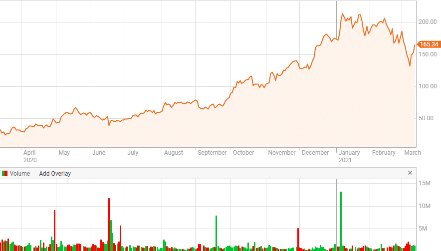 ENPH renewable energy stock price chart