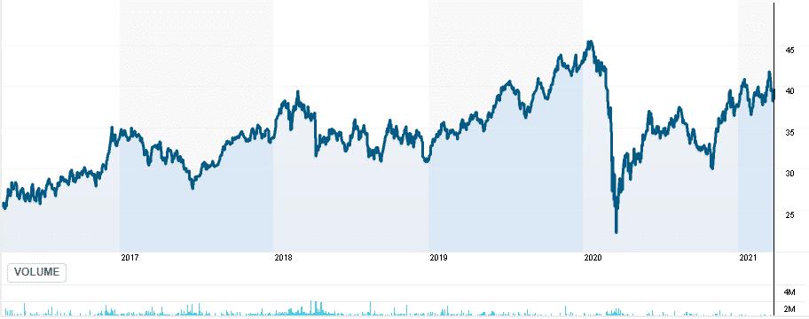 ERUS price chart