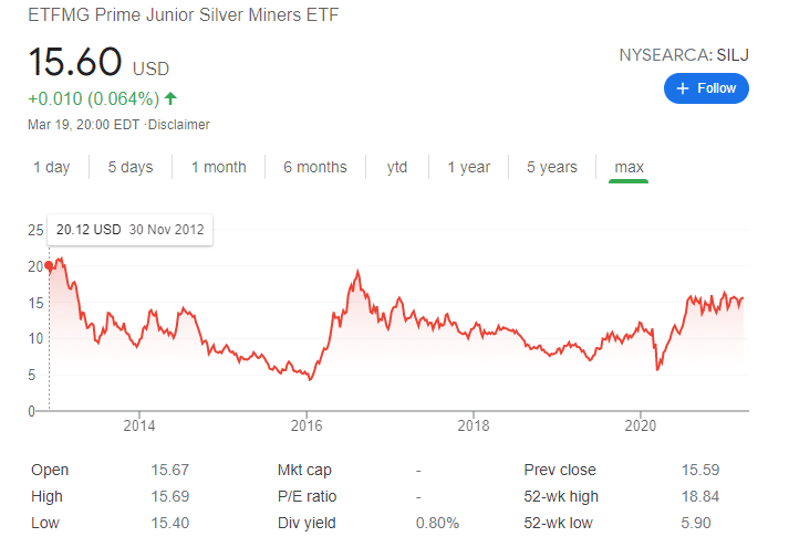 ETFMG silver miners etf price chart