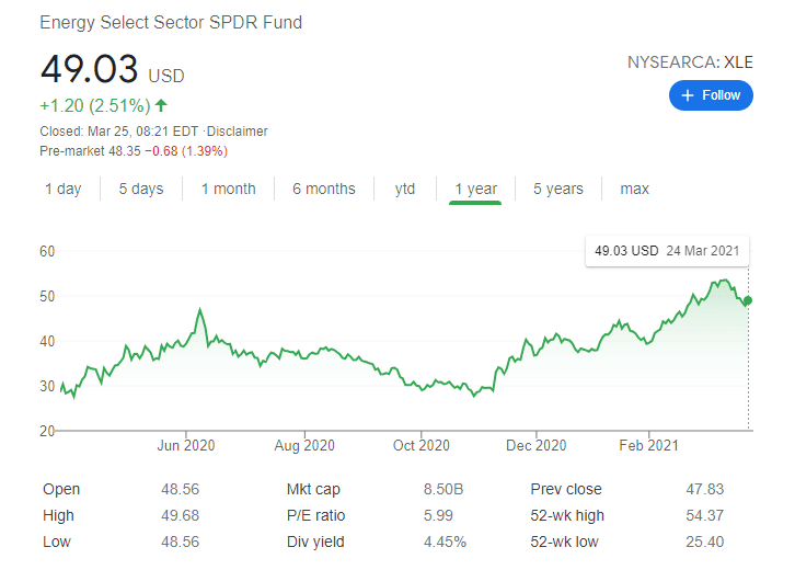 Energy Select Sector SPDR ETF