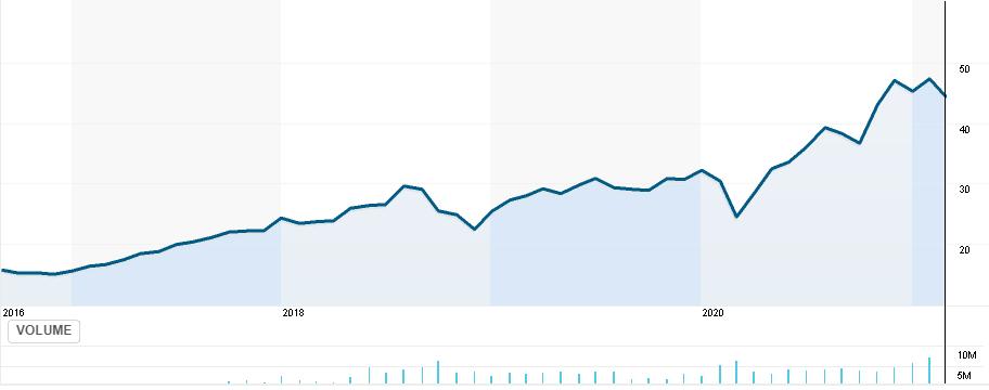 FINX price chart