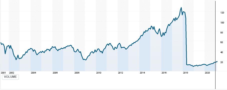 FSELX price chart