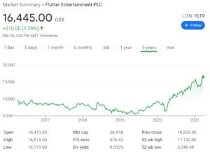 Flutter Entertainment Stock Chart