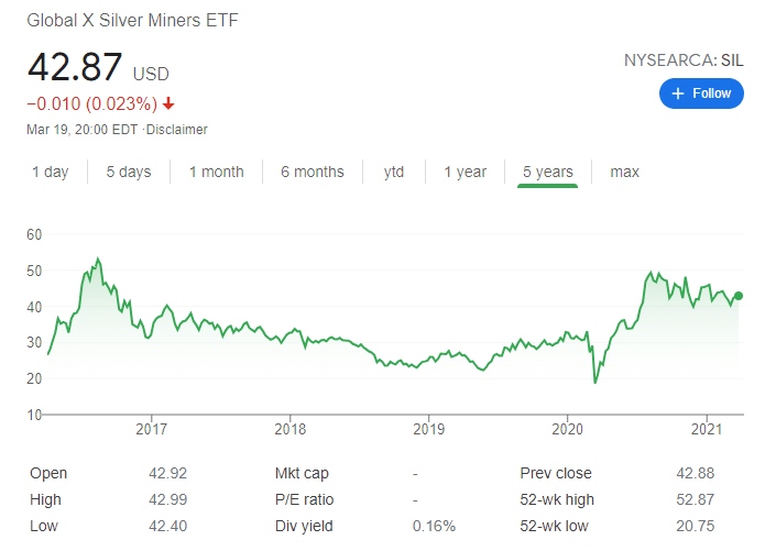 global x silver miners price chart