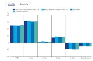 Invesco DB Oil Fund Performance