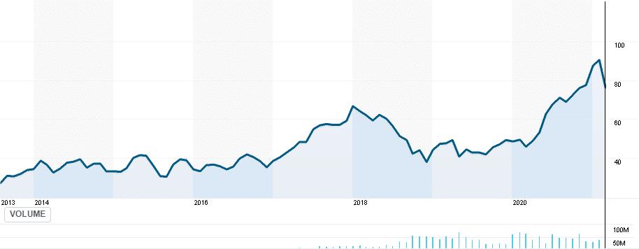 KWEB price chart