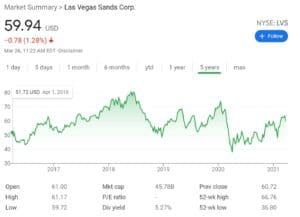 Las Vegas Sands Stock Chart