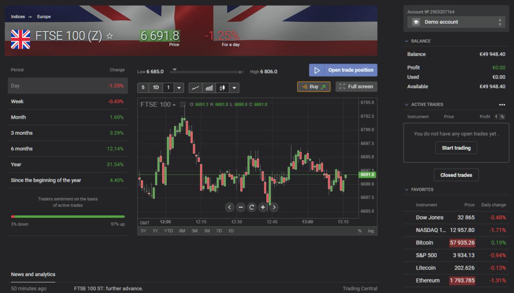 Libertex FTSE 100 chart