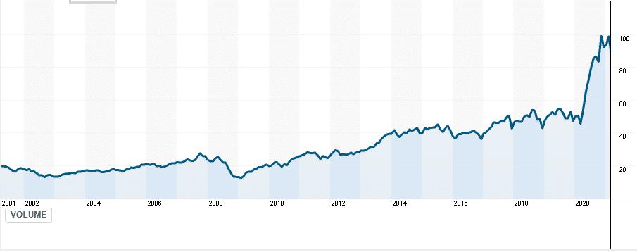 MSEQX price chart