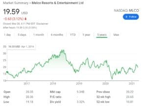 Melco Resorts Stock Chart