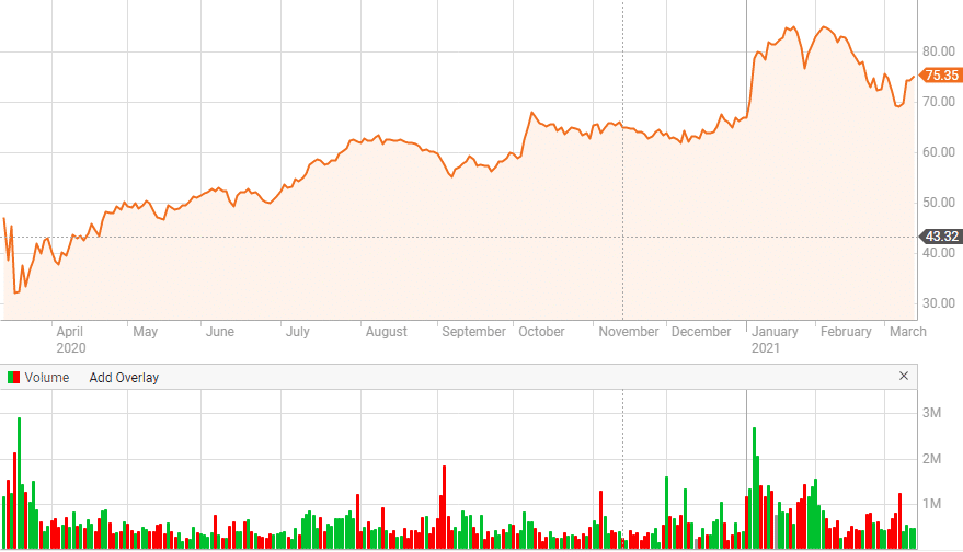 NEP renewable energy stock price chart
