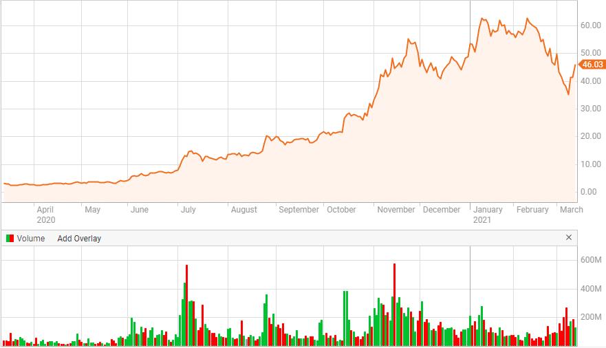 NIO renewable energy stock price chart