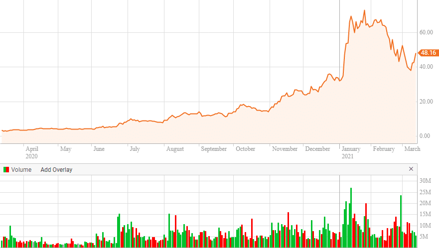 PLUG renewable energy stock price chart