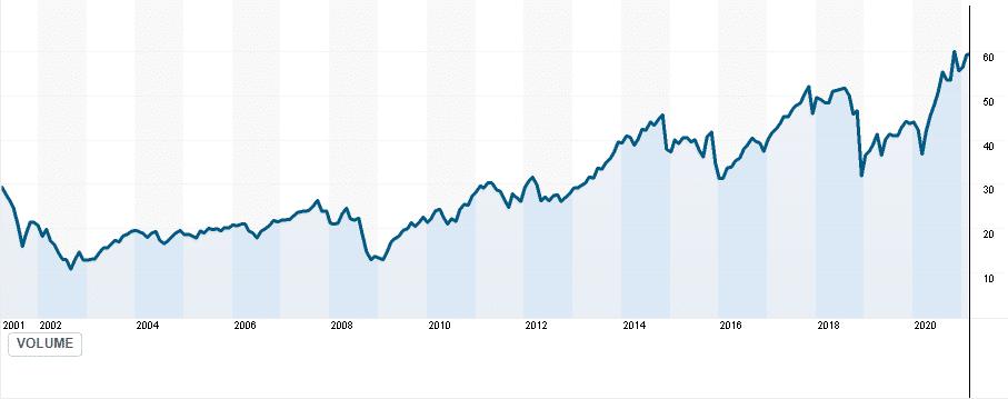 PRSCX price chart