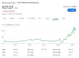 Penn National Gaming Stock Chart