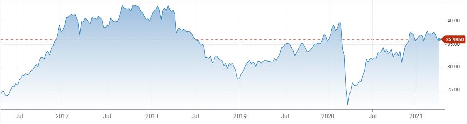 RSXJ price chart