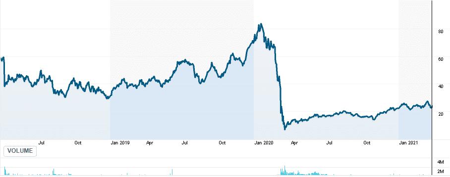RUSL price chart