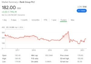 Rank Group PLC Stock Chart